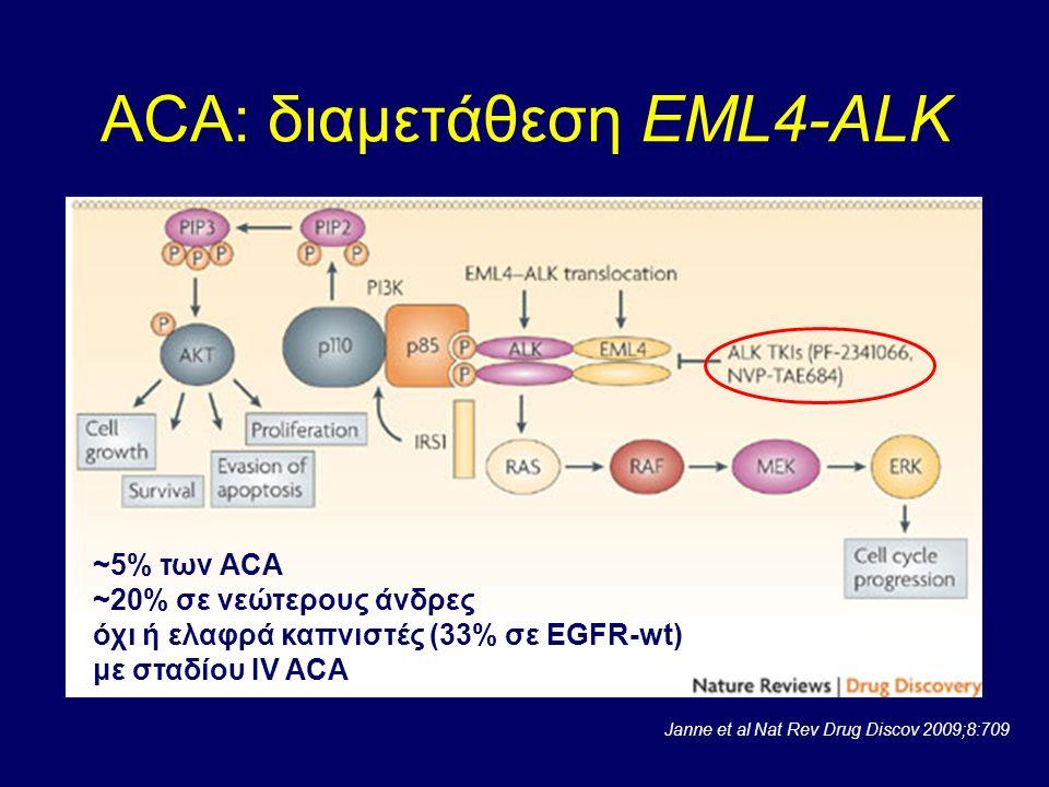 ACA: διαμετάθεση EML4-ALK Janne et al Nat Rev Drug Discov 2009;8:709 ~5% των ΑCA ~20% σε νεώτερους άνδρες όχι ή ελαφρά καπνιστές (33% σε EGFR-wt) με σ