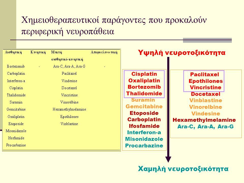 Χημειοθεραπευτικοί παράγοντες που προκαλούν περιφερική νευροπάθεια Cisplatin Oxaliplatin Bortezomib Thalidomide Suramin Gemcitabine Etoposide Carboplatin Ifosfamide Interferon-a Misonidazole Procarbazine Paclitaxel Epothilones Vincristine Docetaxel Vinblastine Vinorelbine Vindesine Hexamethylmelamine Ara-C, Ara-A, Ara-G Υψηλή νευροτοξικότητα Χαμηλή νευροτοξικότητα