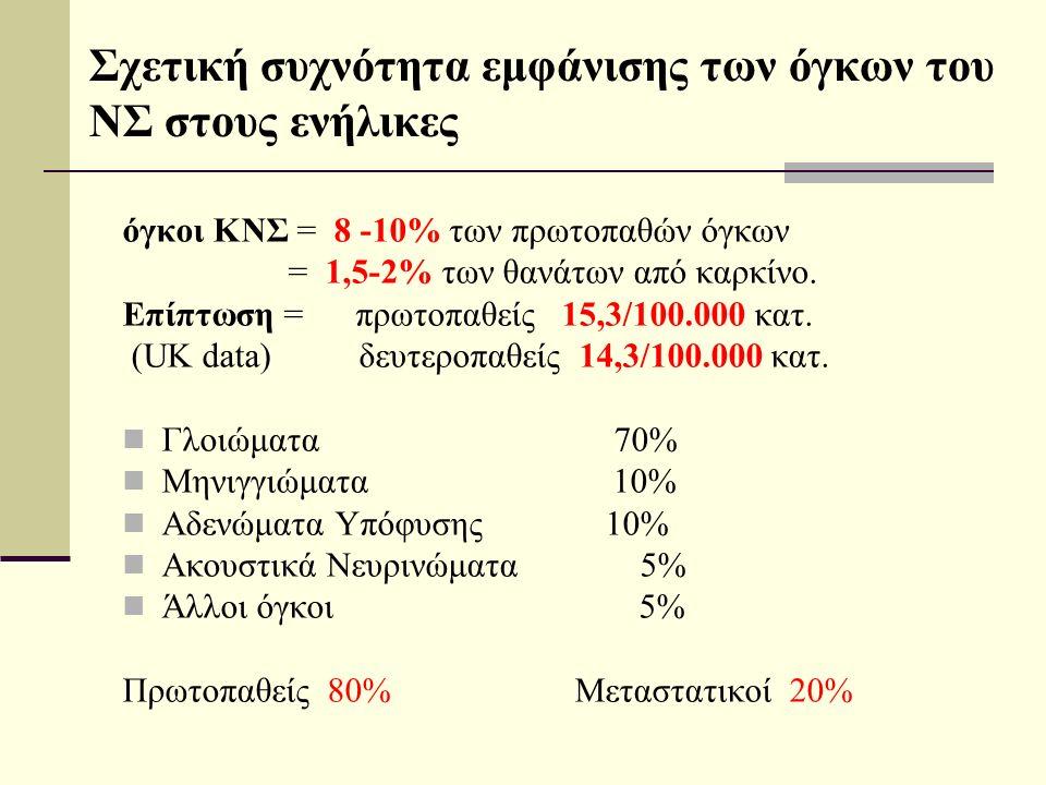 Σχετική συχνότητα εμφάνισης των όγκων του ΝΣ στους ενήλικες όγκοι ΚΝΣ = 8 -10% των πρωτοπαθών όγκων = 1,5-2% των θανάτων από καρκίνο.