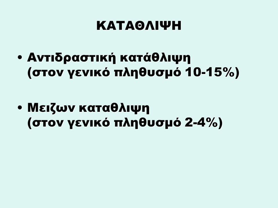 ΚΑΤΑΘΛΙΨΗ Αντιδραστική κατάθλιψη (στον γενικό πληθυσμό 10-15%)Αντιδραστική κατάθλιψη (στον γενικό πληθυσμό 10-15%) Μειζων καταθλιψη (στον γενικό πληθυσμό 2-4%)Μειζων καταθλιψη (στον γενικό πληθυσμό 2-4%)