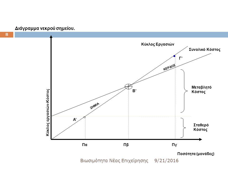 9/21/2016Βιωσιμότητα Νέας Επιχείρησης 8 Κύκλος εργασιών-Κόστος Κύκλος Εργασιών Συνολικό Κόστος ΚΕΡΔΟΣ ΖΗΜΙΑ Ποσότητα (μονάδες) Α' Β' Γ' Διάγραμμα νεκρού σημείου.