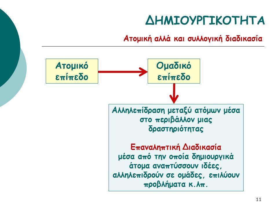 Ατομικό επίπεδο 11 ΔΗΜΙΟΥΡΓΙΚΟΤΗΤΑ Ομαδικό επίπεδο Αλληλεπίδραση μεταξύ ατόμων μέσα στο περιβάλλον μιας δραστηριότητας Επαναληπτική Διαδικασία μέσα απ