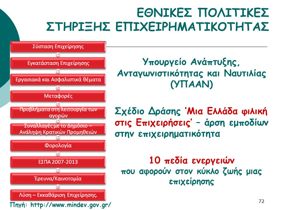 ΕΘΝΙΚΕΣ ΠΟΛΙΤΙΚΕΣ ΣΤΗΡΙΞΗΣ ΕΠΙΧΕΙΡΗΜΑΤΙΚΟΤΗΤΑΣ 72 Υπουργείο Ανάπτυξης, Ανταγωνιστικότητας και Ναυτιλίας (ΥΠΑΑΝ) Σχέδιο Δράσης 'Μια Ελλάδα φιλική στις
