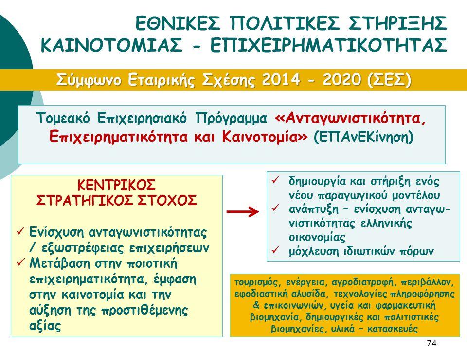 74 ΕΘΝΙΚΕΣ ΠΟΛΙΤΙΚΕΣ ΣΤΗΡΙΞΗΣ ΚΑΙΝΟΤΟΜΙΑΣ - ΕΠΙΧΕΙΡΗΜΑΤΙΚΟΤΗΤΑΣ Σύμφωνο Εταιρικής Σχέσης 2014 - 2020 (ΣΕΣ) Τομεακό Επιχειρησιακό Πρόγραμμα «Ανταγωνιστ