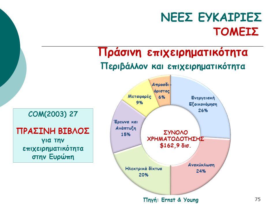 ΝΕΕΣ ΕΥΚΑΙΡΙΕΣ Πράσινη επιχειρηματικότητα Περιβάλλον και επιχειρηματικότητα 75 ΤΟΜΕΙΣ Πηγή: Ernst & Young COM(2003) 27 ΠΡΑΣΙΝΗ ΒΙΒΛΟΣ για την επιχειρη