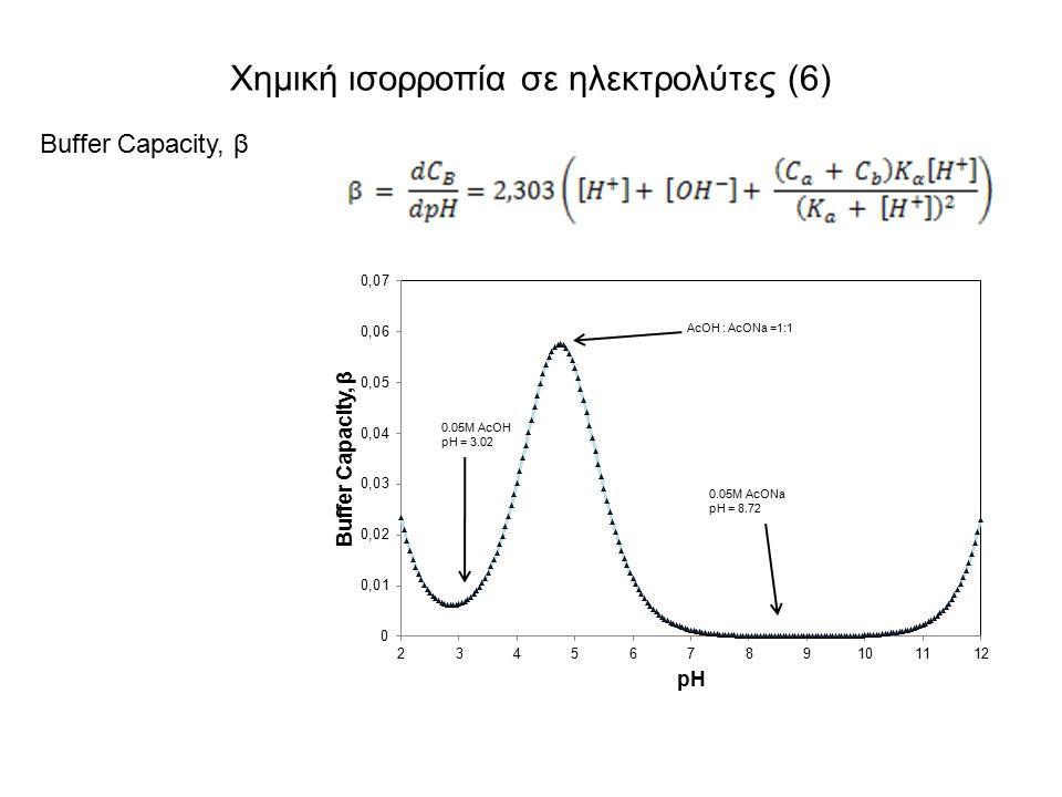 Χημική ισορροπία σε ηλεκτρολύτες (6) Buffer Capacity, β
