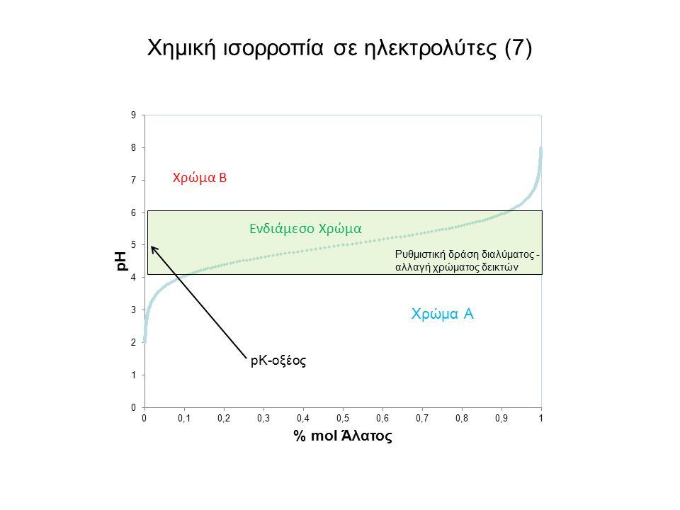 Χημική ισορροπία σε ηλεκτρολύτες (7)