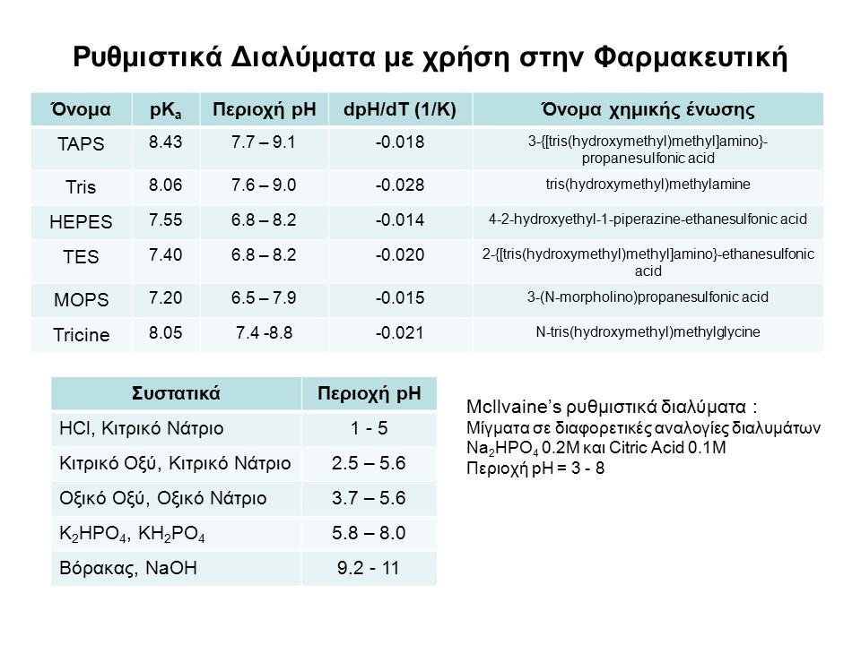 Ρυθμιστικά Διαλύματα με χρήση στην Φαρμακευτική ΌνομαpK a Περιοχή pHdpH/dT (1/K)Όνομα χημικής ένωσης TAPS 8.437.7 – 9.1-0.018 3-{[tris(hydroxymethyl)methyl]amino}- propanesulfonic acid Tris 8.067.6 – 9.0-0.028 tris(hydroxymethyl)methylamine HEPES 7.556.8 – 8.2-0.014 4-2-hydroxyethyl-1-piperazine-ethanesulfonic acid TES 7.406.8 – 8.2-0.020 2-{[tris(hydroxymethyl)methyl]amino}-ethanesulfonic acid MOPS 7.206.5 – 7.9-0.015 3-(N-morpholino)propanesulfonic acid Tricine 8.057.4 -8.8-0.021 N-tris(hydroxymethyl)methylglycine ΣυστατικάΠεριοχή pH HCl, Κιτρικό Νάτριο1 - 5 Κιτρικό Οξύ, Κιτρικό Νάτριο2.5 – 5.6 Οξικό Οξύ, Οξικό Νάτριο3.7 – 5.6 K 2 HPO 4, KH 2 PO 4 5.8 – 8.0 Βόρακας, NaOH9.2 - 11 Mcllvaine's ρυθμιστικά διαλύματα : Μίγματα σε διαφορετικές αναλογίες διαλυμάτων Na 2 HPO 4 0.2M και Citric Acid 0.1M Περιοχή pH = 3 - 8
