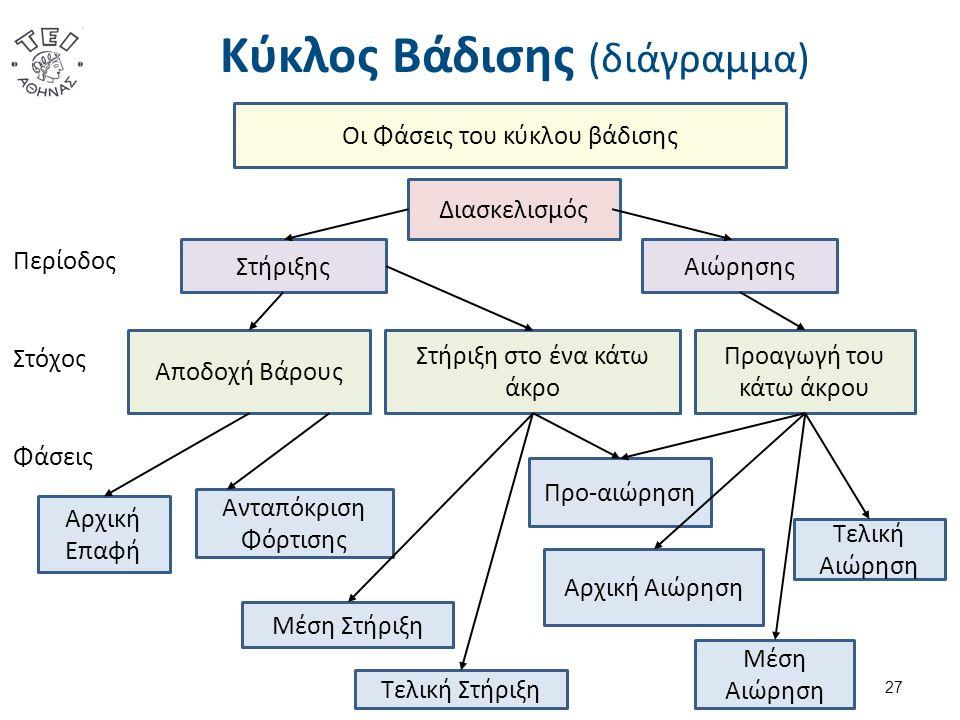 Κύκλος Βάδισης (διάγραμμα) Οι Φάσεις του κύκλου βάδισης Διασκελισμός ΣτήριξηςΑιώρησης Αποδοχή Βάρους Στήριξη στο ένα κάτω άκρο Προαγωγή του κάτω άκρου Περίοδος Στόχος Αρχική Επαφή Ανταπόκριση Φόρτισης Μέση Στήριξη Τελική Στήριξη Προ-αιώρηση Αρχική Αιώρηση Μέση Αιώρηση Τελική Αιώρηση Φάσεις 27