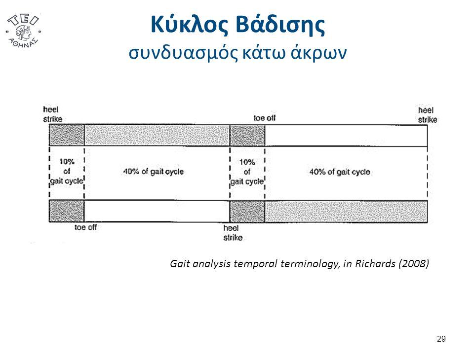 Κύκλος Βάδισης συνδυασμός κάτω άκρων Gait analysis temporal terminology, in Richards (2008) 29