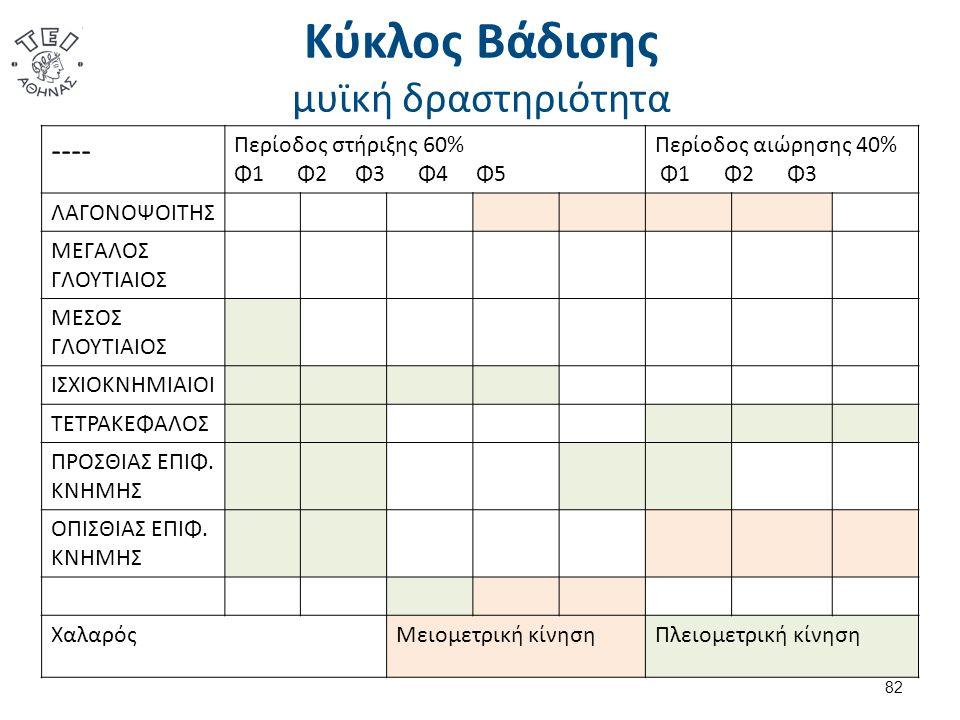 Κύκλος Βάδισης μυϊκή δραστηριότητα ---- Περίοδος στήριξης 60% Φ1 Φ2 Φ3 Φ4 Φ5 Περίοδος αιώρησης 40% Φ1 Φ2 Φ3 ΛΑΓΟΝΟΨΟΙΤΗΣ ΜΕΓΑΛΟΣ ΓΛΟΥΤΙΑΙΟΣ ΜΕΣΟΣ ΓΛΟΥΤΙΑΙΟΣ ΙΣΧΙΟΚΝΗΜΙΑΙΟΙ ΤΕΤΡΑΚΕΦΑΛΟΣ ΠΡΟΣΘΙΑΣ ΕΠΙΦ.