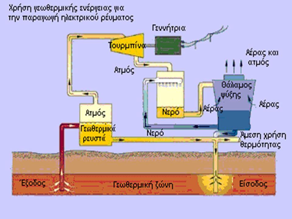 Εφαρμογές της Γεωθερμίας Οι εφαρμογές της γεωθερμικής ενέργειας ποικίλουν ανάλογα με τη θερμοκρασία και περιλαμβάνουν:  ηλεκτροπαραγωγή (θ>90 °C), (παραγωγή ηλεκτρικής ενέργειας με δυαδικό κύκλο)  θέρμανση χώρων (με καλοριφέρ για θ>60 °C, με αερόθερμα για θ>40 °C, με ενδοδαπέδιο σύστημα (θ>25 °C),