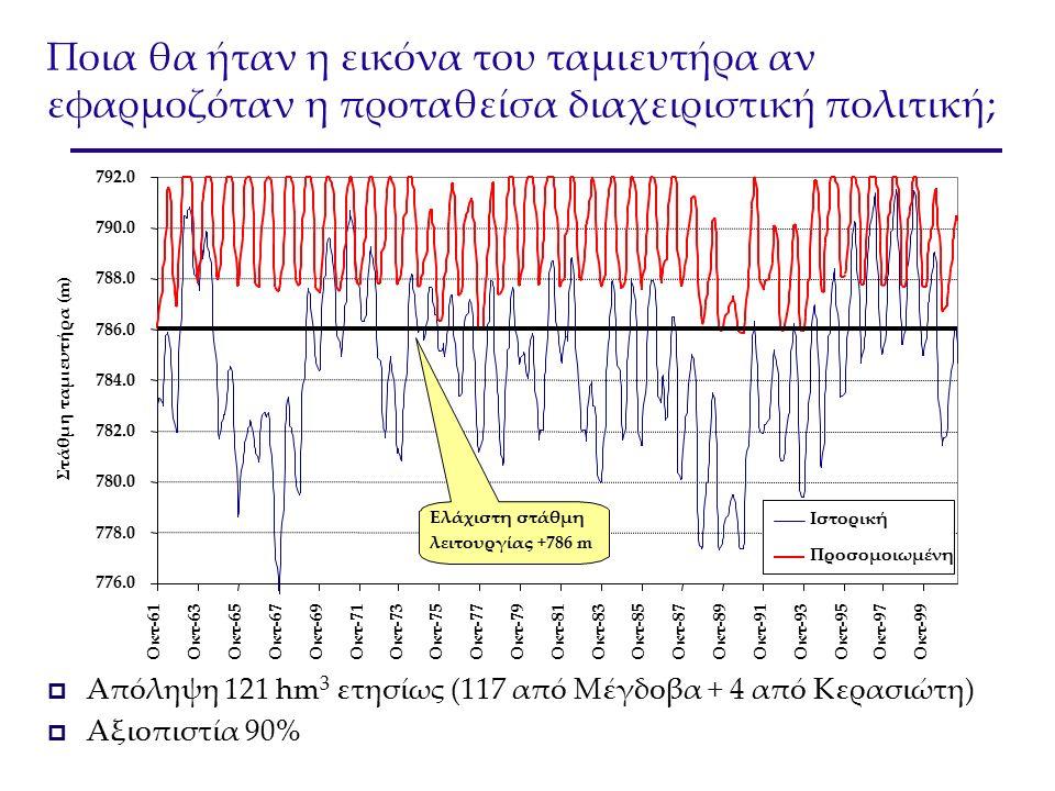 Ποια θα ήταν η εικόνα του ταμιευτήρα αν εφαρμοζόταν η προταθείσα διαχειριστική πολιτική;  Απόληψη 121 hm 3 ετησίως (117 από Μέγδοβα + 4 από Κερασιώτη)  Αξιοπιστία 90%