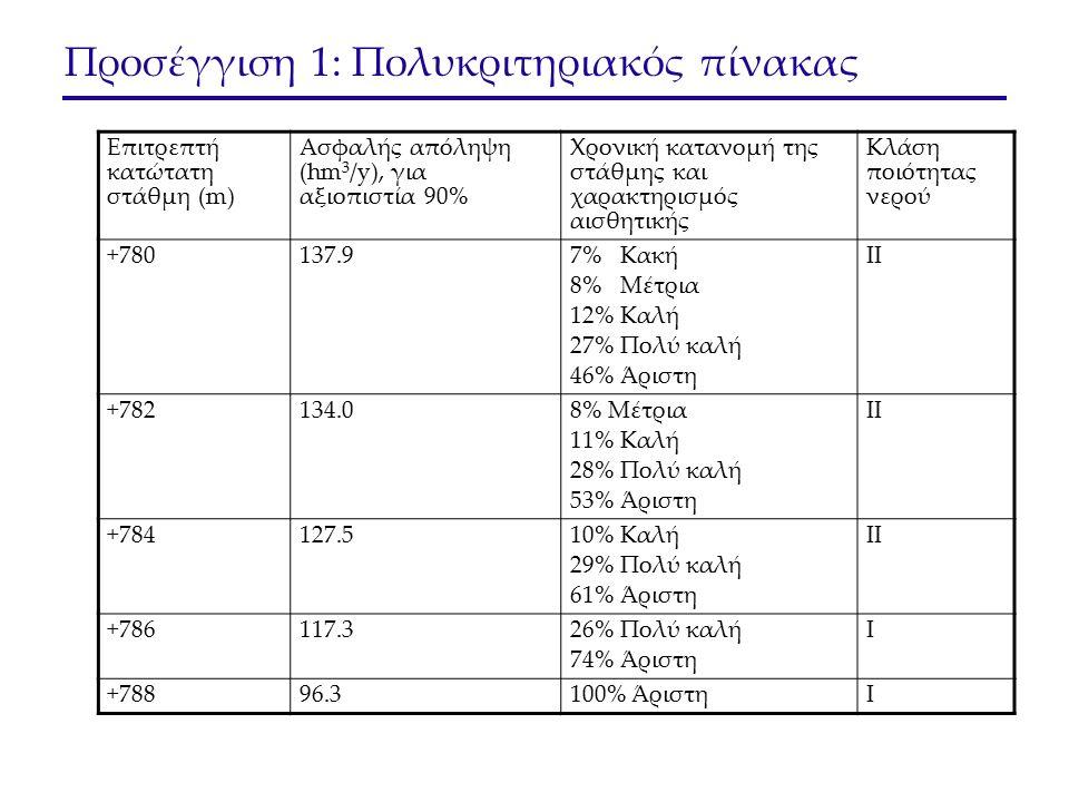 Προσέγγιση 1: Πολυκριτηριακός πίνακας Επιτρεπτή κατώτατη στάθμη (m) Ασφαλής απόληψη (hm 3 /y), για αξιοπιστία 90% Χρονική κατανομή της στάθμης και χαρακτηρισμός αισθητικής Κλάση ποιότητας νερού +780137.9 7% Κακή 8% Μέτρια 12% Καλή 27% Πολύ καλή 46% Άριστη II +782134.0 8% Μέτρια 11% Καλή 28% Πολύ καλή 53% Άριστη II +784127.5 10% Καλή 29% Πολύ καλή 61% Άριστη II +786117.3 26% Πολύ καλή 74% Άριστη I +78896.3100% ΆριστηI