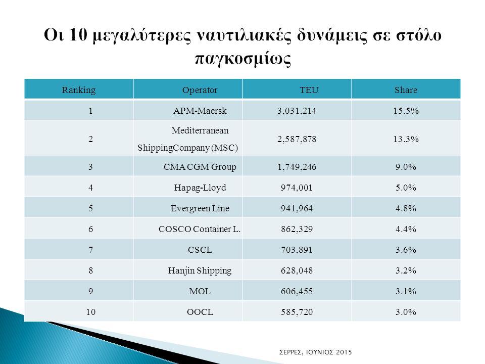 RankingOperatorTEUShare 1APM-Maersk3,031,21415.5% 2 Mediterranean ShippingCompany (MSC) 2,587,87813.3% 3CMA CGM Group1,749,2469.0% 4Hapag-Lloyd974,0015.0% 5Evergreen Line941,9644.8% 6COSCO Container L.862,3294.4% 7CSCL703,8913.6% 8Hanjin Shipping628,0483.2% 9MOL606,4553.1% 10OOCL585,7203.0% ΣΕΡΡΕΣ, ΙΟΥΝΙΟΣ 2015