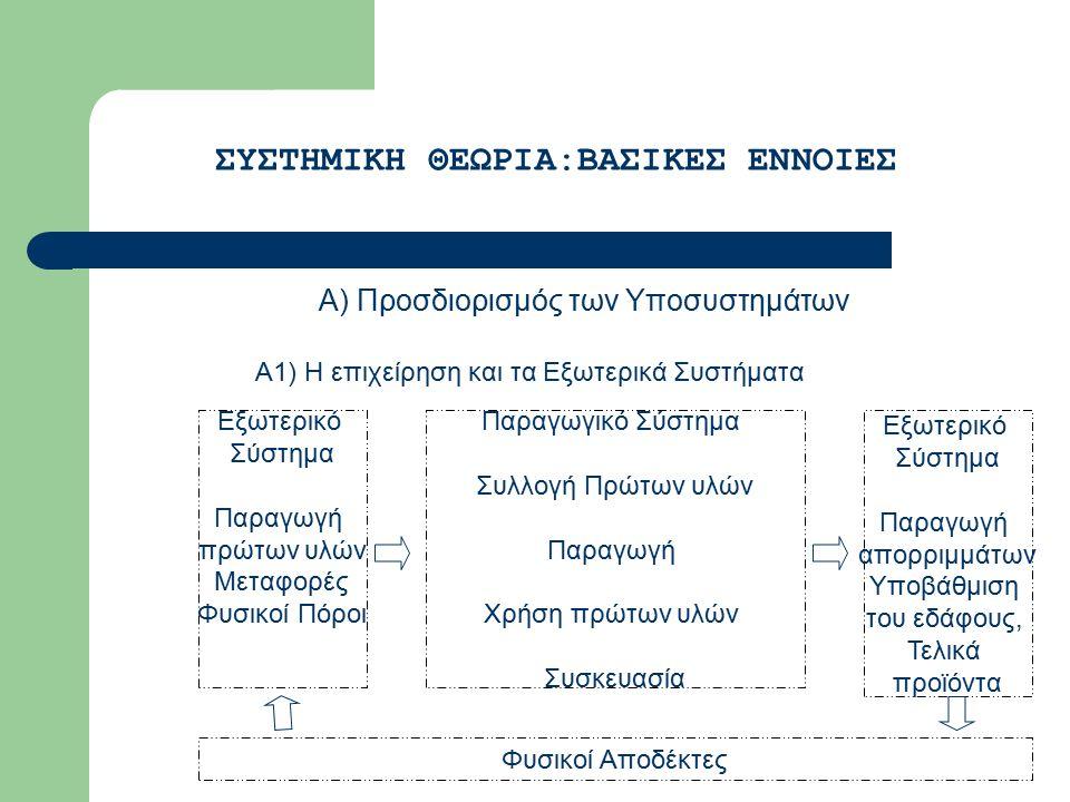 Α) Προσδιορισμός των Υποσυστημάτων ΣΥΣΤΗΜΙΚΗ ΘΕΩΡΙΑ:ΒΑΣΙΚΕΣ ΕΝΝΟΙΕΣ Α1) Η επιχείρηση και τα Εξωτερικά Συστήματα Εξωτερικό Σύστημα Παραγωγή πρώτων υλών Μεταφορές Φυσικοί Πόροι Εξωτερικό Σύστημα Παραγωγή απορριμμάτων Υποβάθμιση του εδάφους, Τελικά προϊόντα Παραγωγικό Σύστημα Συλλογή Πρώτων υλών Παραγωγή Χρήση πρώτων υλών Συσκευασία Φυσικοί Αποδέκτες