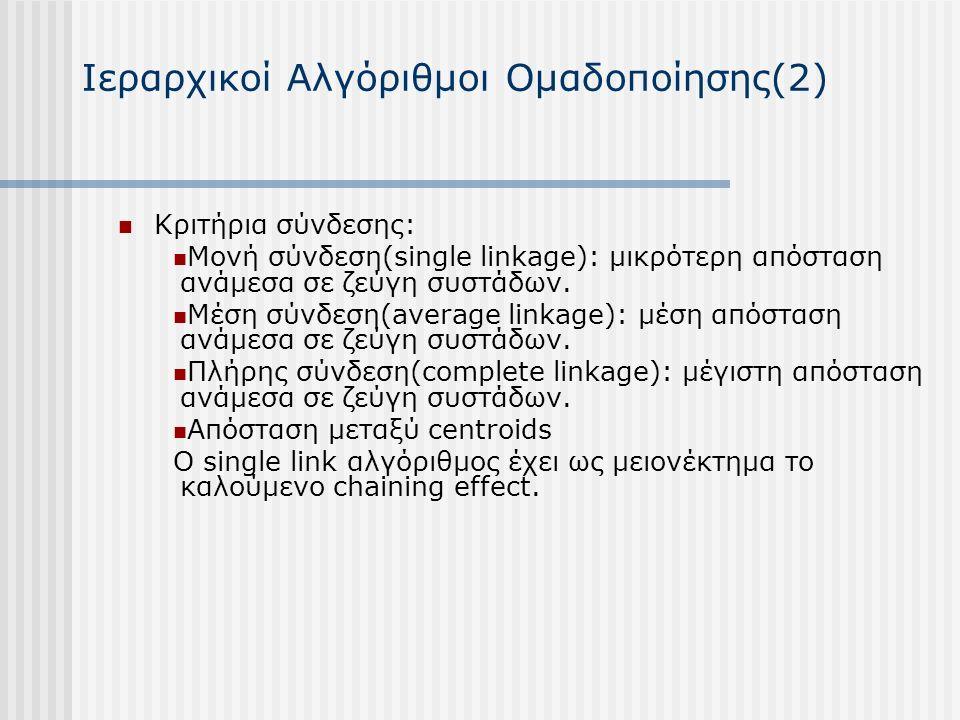 Ιεραρχικοί Αλγόριθμοι Ομαδοποίησης(2) Κριτήρια σύνδεσης: Μονή σύνδεση(single linkage): μικρότερη απόσταση ανάμεσα σε ζεύγη συστάδων.