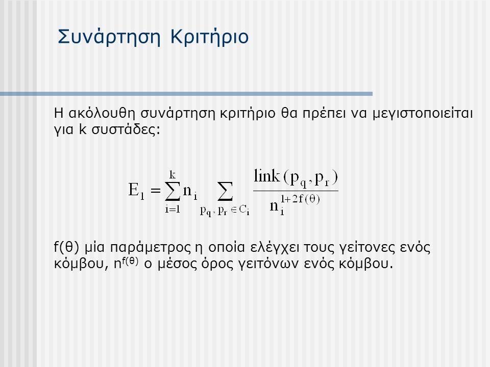 Συνάρτηση Κριτήριο Η ακόλουθη συνάρτηση κριτήριο θα πρέπει να μεγιστοποιείται για k συστάδες: f(θ) μία παράμετρος η οποία ελέγχει τους γείτονες ενός κόμβου, n f(θ) o μέσος όρος γειτόνων ενός κόμβου.