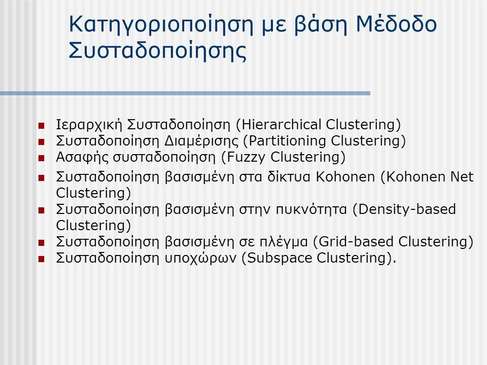 Κατηγοριοποίηση με βάση Μέδοδο Συσταδοποίησης Ιεραρχική Συσταδοποίηση (Hierarchical Clustering) Συσταδοποίηση Διαμέρισης (Partitioning Clustering) Ασαφής συσταδοποίηση (Fuzzy Clustering) Συσταδοποίηση βασισμένη στα δίκτυα Kohonen (Kohonen Net Clustering) Συσταδοποίηση βασισμένη στην πυκνότητα (Density-based Clustering) Συσταδοποίηση βασισμένη σε πλέγμα (Grid-based Clustering) Συσταδοποίηση υποχώρων (Subspace Clustering).