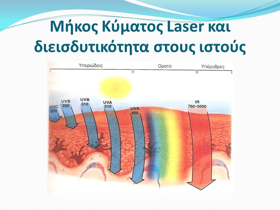 Μήκος Κύματος Laser και διεισδυτικότητα στους ιστούς