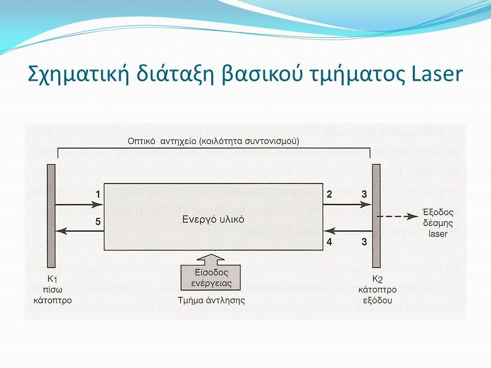 Σχηματική διάταξη βασικού τμήματος Laser