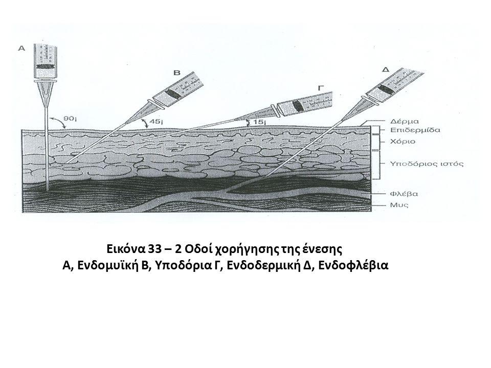 Εικόνα 33 – 2 Οδοί χορήγησης της ένεσης Α, Ενδομυϊκή Β, Υποδόρια Γ, Ενδοδερμική Δ, Ενδοφλέβια