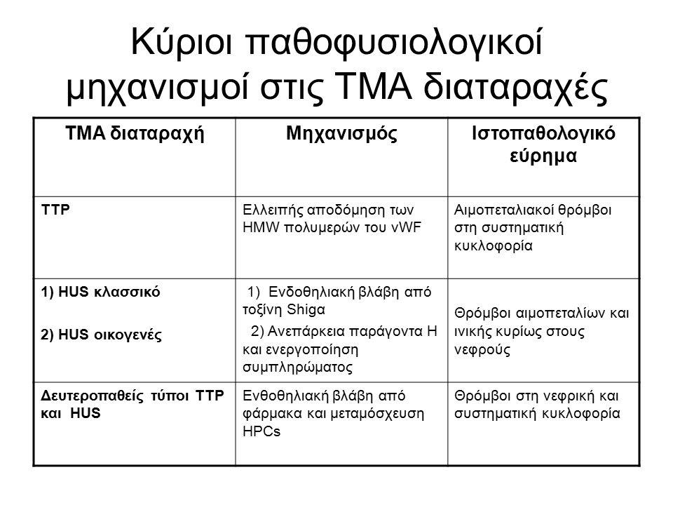 Κύριοι παθοφυσιολογικοί μηχανισμοί στις ΤΜΑ διαταραχές ΤΜΑ διαταραχήΜηχανισμόςΙστοπαθολογικό εύρημα TTPΕλλειπής αποδόμηση των ΗΜW πολυμερών του vWF Αιμοπεταλιακοί θρόμβοι στη συστηματική κυκλοφορία 1) HUS κλασσικό 2) HUS οικογενές 1) Ενδοθηλιακή βλάβη από τοξίνη Shigα 2) Ανεπάρκεια παράγοντα H και ενεργοποίηση συμπληρώματος Θρόμβοι αιμοπεταλίων και ινικής κυρίως στους νεφρούς Δευτεροπαθείς τύποι TTP και HUS Ενθοθηλιακή βλάβη από φάρμακα και μεταμόσχευση HPCs Θρόμβοι στη νεφρική και συστηματική κυκλοφορία