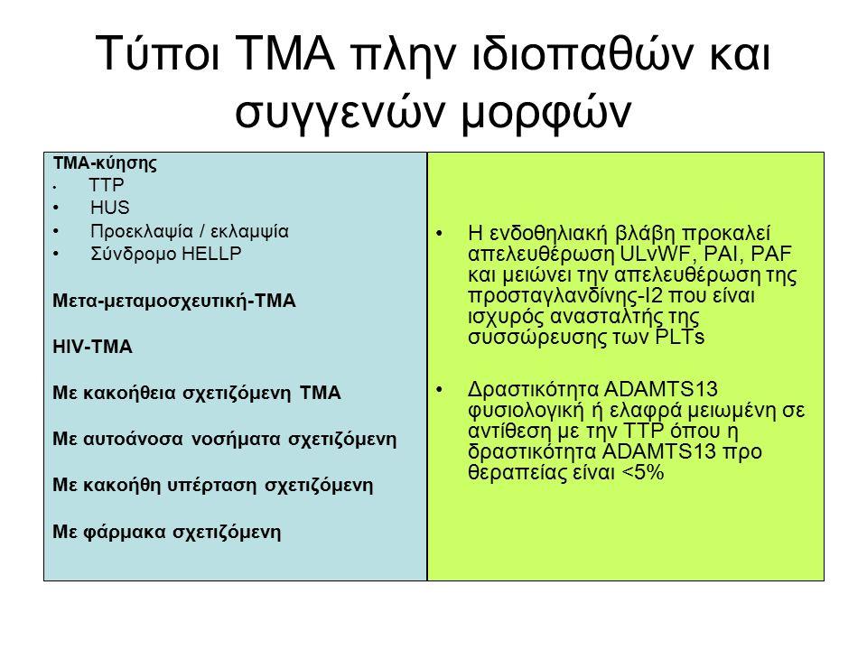 Τύποι ΤΜΑ πλην ιδιοπαθών και συγγενών μορφών ΤΜΑ-κύησης TTP HUS Προεκλαψία / εκλαμψία Σύνδρομο HELLP Μετα-μεταμοσχευτική-TMA HIV-TMA Με κακοήθεια σχετιζόμενη ΤΜΑ Με αυτοάνοσα νοσήματα σχετιζόμενη Με κακοήθη υπέρταση σχετιζόμενη Με φάρμακα σχετιζόμενη Η ενδοθηλιακή βλάβη προκαλεί απελευθέρωση ULvWF, PAI, PAF και μειώνει την απελευθέρωση της προσταγλανδίνης-Ι2 που είναι ισχυρός ανασταλτής της συσσώρευσης των PLTs Δραστικότητα ADAMTS13 φυσιολογική ή ελαφρά μειωμένη σε αντίθεση με την ΤΤP όπου η δραστικότητα ADAMTS13 προ θεραπείας είναι <5%