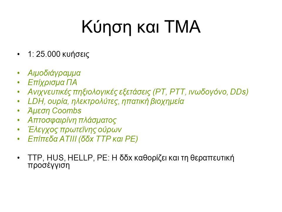 Κύηση και ΤΜΑ 1: 25.000 κυήσεις Αιμοδιάγραμμα Επίχρισμα ΠΑ Ανιχνευτικές πηξιολογικές εξετάσεις (PT, PTT, ινωδογόνο, DDs) LDH, ουρία, ηλεκτρολύτες, ηπατική βιοχημεία Άμεση Coombs Απτοσφαιρίνη πλάσματος Έλεγχος πρωτεΐνης ούρων Επίπεδα ΑΤΙΙΙ (δδx TTP και PE) TTP, HUS, HELLP, PE: H δδx καθορίζει και τη θεραπευτική προσέγγιση