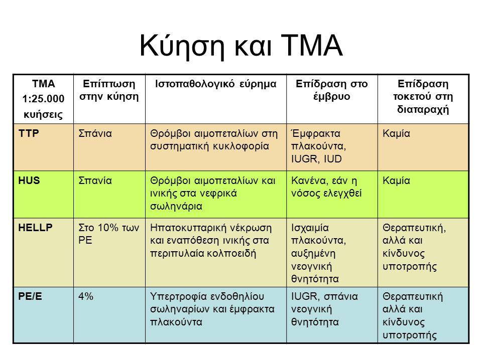 Κύηση και ΤΜΑ TMA 1:25.000 κυήσεις Επίπτωση στην κύηση Ιστοπαθολογικό εύρημαΕπίδραση στο έμβρυο Επίδραση τοκετού στη διαταραχή TTPΣπάνιαΘρόμβοι αιμοπεταλίων στη συστηματική κυκλοφορία Έμφρακτα πλακούντα, IUGR, IUD Καμία HUSΣπανίαΘρόμβοι αιμοπεταλίων και ινικής στα νεφρικά σωληνάρια Κανένα, εάν η νόσος ελεγχθεί Καμία HELLPΣτο 10% των PE Ηπατοκυτταρική νέκρωση και εναπόθεση ινικής στα περιπυλαία κολποειδή Ισχαιμία πλακούντα, αυξημένη νεογνική θνητότητα Θεραπευτική, αλλά και κίνδυνος υποτροπής PE/E4%Υπερτροφία ενδοθηλίου σωληναρίων και έμφρακτα πλακούντα IUGR, σπάνια νεογνική θνητότητα Θεραπευτική αλλά και κίνδυνος υποτροπής