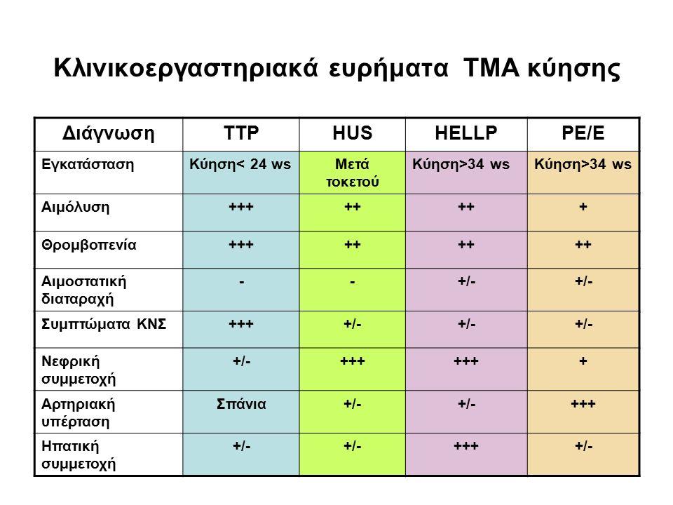 Κλινικοεργαστηριακά ευρήματα ΤΜΑ κύησης ΔιάγνωσηTTPHUSHELLPPE/Ε ΕγκατάστασηΚύηση< 24 wsΜετά τοκετού Κύηση>34 ws Αιμόλυση+++++ + Θρομβοπενία+++++ Αιμοστατική διαταραχή --+/- Συμπτώματα ΚΝΣ++++/- Νεφρική συμμετοχή +/-+++ + Αρτηριακή υπέρταση Σπάνια+/- +++ Ηπατική συμμετοχή +/- ++++/-