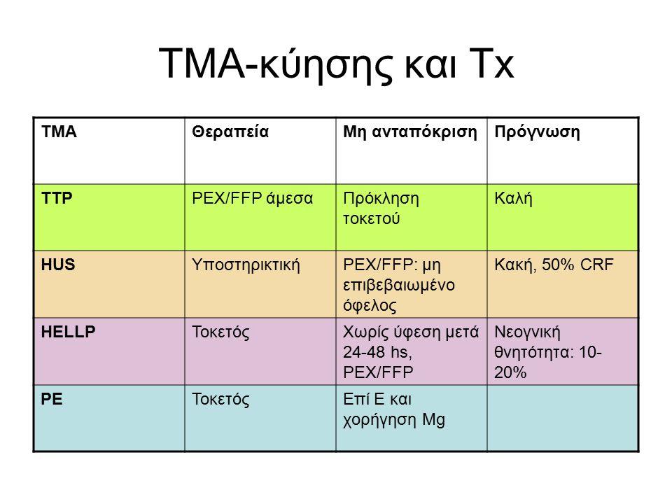ΤΜΑ-κύησης και Τx TMAΘεραπείαΜη ανταπόκρισηΠρόγνωση TTPPEX/FFP άμεσαΠρόκληση τοκετού Καλή HUSΥποστηρικτικήPEX/FFP: μη επιβεβαιωμένο όφελος Κακή, 50% CRF HELLPΤοκετόςΧωρίς ύφεση μετά 24-48 hs, PEX/FFP Νεογνική θνητότητα: 10- 20% PEΤοκετόςΕπί Ε και χορήγηση Mg