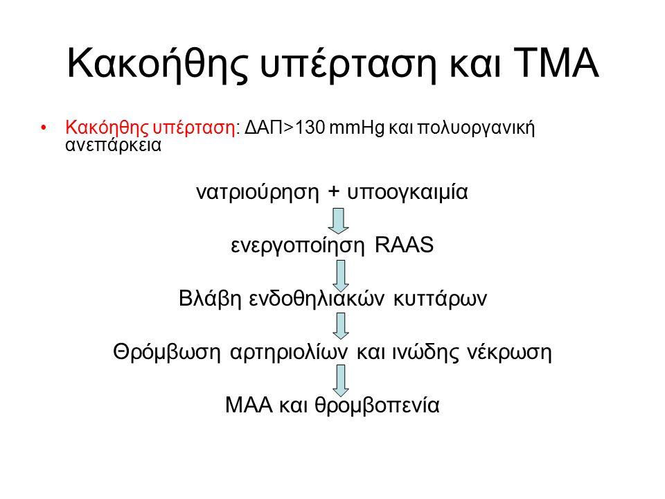 Κακοήθης υπέρταση και ΤΜΑ Κακόηθης υπέρταση: ΔΑΠ>130 mmHg και πολυοργανική ανεπάρκεια νατριούρηση + υποογκαιμία ενεργοποίηση RAAS Βλάβη ενδοθηλιακών κυττάρων Θρόμβωση αρτηριολίων και ινώδης νέκρωση ΜΑΑ και θρομβοπενία