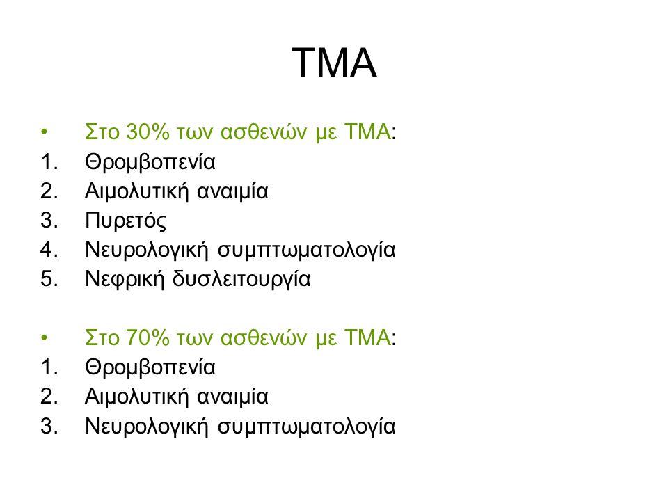 ΤΜΑ Στο 30% των ασθενών με ΤΜΑ: 1.Θρομβοπενία 2.Αιμολυτική αναιμία 3.Πυρετός 4.Νευρολογική συμπτωματολογία 5.Νεφρική δυσλειτουργία Στο 70% των ασθενών