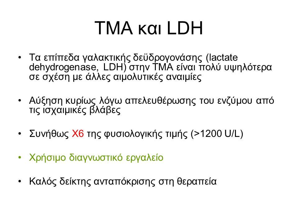 ΤΜΑ και LDH Τα επίπεδα γαλακτικής δεϋδρογονάσης (lactate dehydrogenase, LDΗ) στην ΤΜΑ είναι πολύ υψηλότερα σε σχέση με άλλες αιμολυτικές αναιμίες Αύξηση κυρίως λόγω απελευθέρωσης του ενζύμου από τις ισχαιμικές βλάβες Συνήθως Χ6 της φυσιολογικής τιμής (>1200 U/L) Χρήσιμο διαγνωστικό εργαλείo Καλός δείκτης ανταπόκρισης στη θεραπεία
