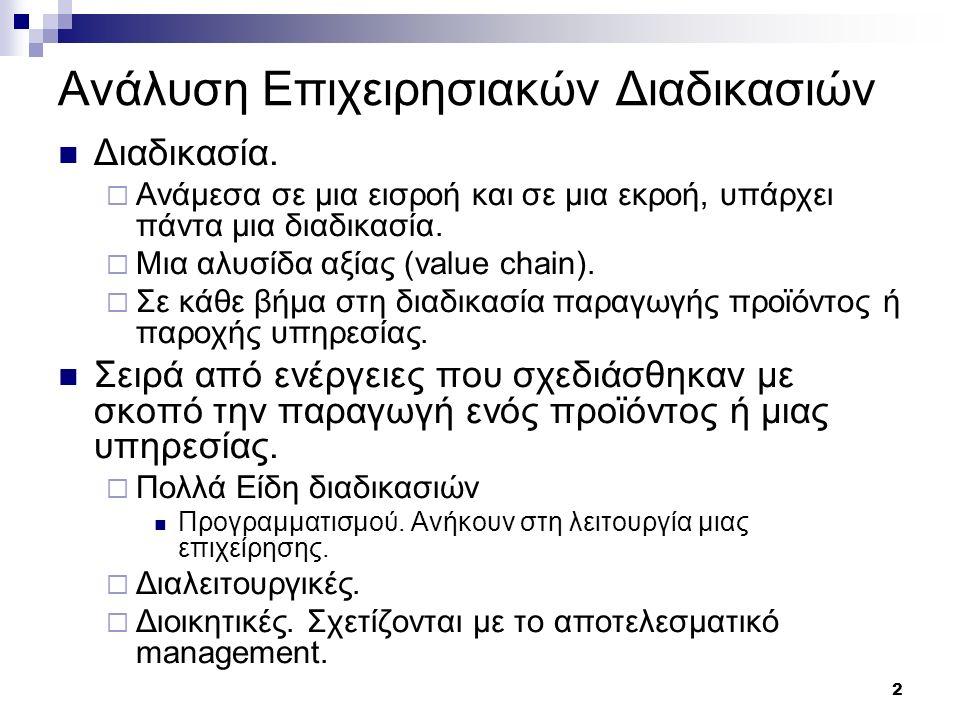 2 Ανάλυση Επιχειρησιακών Διαδικασιών Διαδικασία.