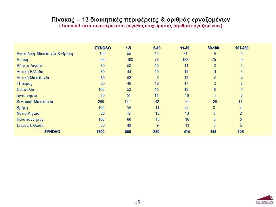 15 Πίνακας – 13 διοικητικές περιφέρειες & αριθμός εργαζομένων ( boosted κατά περιφέρεια και μέγεθος επιχείρησης (αριθμό εργαζομένων) ΣΥΝΟΛΟ 1-5 6-10 11-49 50-100 101-250 ΣΥΝΟΛΟ 1-5 6-10 11-49 50-100 101-250 Ανατολική Μακεδονία & Θράκη100 55 13 21 6 5 Αττική58019378182 75 53 Βόρειο Αιγαίο 805310 11 3 3 Δυτική Ελλάδα 804410 19 4 3 Δυτική Μακεδονία 8052 6 13 5 4 Ήπειρος 804612 17 3 2 Θεσσαλία 1005315 19 8 5 Ιόνια νησιά 80 51 14 10 3 2 Κεντρική Μακεδονία 260 125 42 60 20 14 Κρήτη 100 59 14 22 3 2 Νότιο Αιγαίο 80 47 15 13 3 2 Πελοπόννησος 100 60 13 16 6 5 Στερεά Ελλάδα 8049 9 11 6 5 ΣΥΝΟΛΟ 1800 886 250 414 145 105
