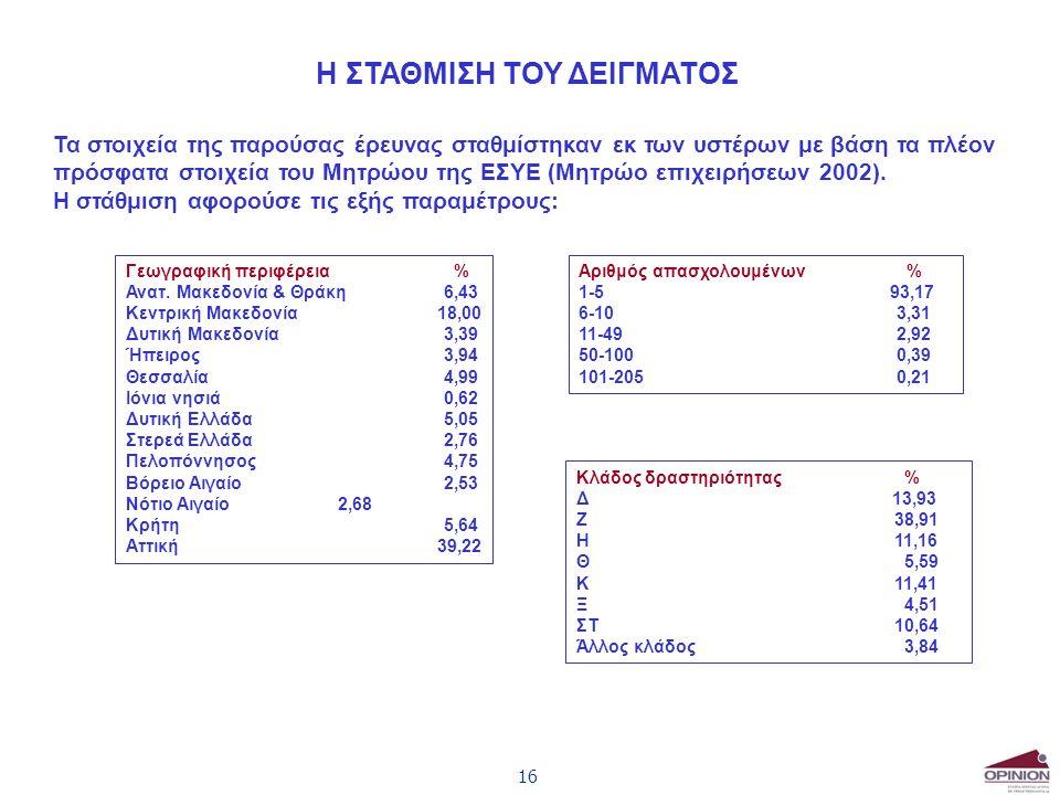16 Η ΣΤΑΘΜΙΣΗ ΤΟΥ ΔΕΙΓΜΑΤΟΣ Τα στοιχεία της παρούσας έρευνας σταθμίστηκαν εκ των υστέρων με βάση τα πλέον πρόσφατα στοιχεία του Μητρώου της ΕΣΥΕ (Μητρώο επιχειρήσεων 2002).