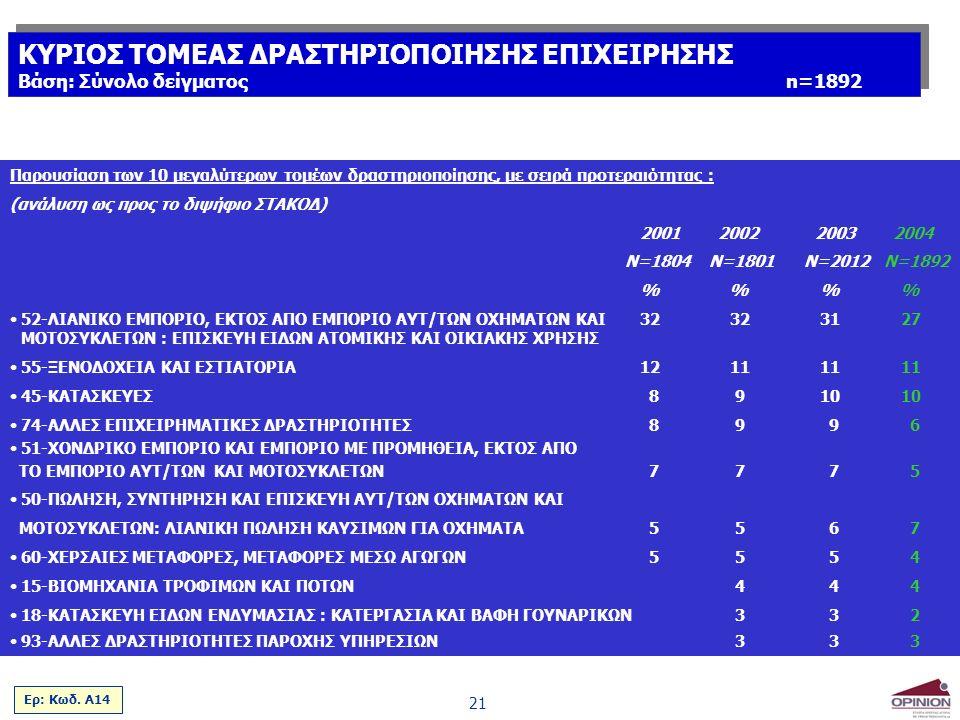 21 Παρουσίαση των 10 μεγαλύτερων τομέων δραστηριοποίησης, με σειρά προτεραιότητας : (ανάλυση ως προς το διψήφιο ΣΤΑΚΟΔ) 2001 2002 2003 2004 Ν=1804 Ν=1801 Ν=2012 Ν=1892 % % % 52-ΛΙΑΝΙΚΟ ΕΜΠΟΡΙΟ, ΕΚΤΟΣ ΑΠΟ ΕΜΠΟΡΙΟ ΑΥΤ/ΤΩΝ ΟΧΗΜΑΤΩΝ ΚΑΙ323231 27 ΜΟΤΟΣΥΚΛΕΤΩΝ : ΕΠΙΣΚΕΥΗ ΕΙΔΩΝ ΑΤΟΜΙΚΗΣ ΚΑΙ ΟΙΚΙΑΚΗΣ ΧΡΗΣΗΣ 55-ΞΕΝΟΔΟΧΕΙΑ ΚΑΙ ΕΣΤΙΑΤΟΡΙΑ12 1111 11 45-ΚΑΤΑΣΚΕΥΕΣ 8 910 10 74-ΑΛΛΕΣ ΕΠΙΧΕΙΡΗΜΑΤΙΚΕΣ ΔΡΑΣΤΗΡΙΟΤΗΤΕΣ 8 9 96 51-ΧΟΝΔΡΙΚΟ ΕΜΠΟΡΙΟ ΚΑΙ ΕΜΠΟΡΙΟ ΜΕ ΠΡΟΜΗΘΕΙΑ, ΕΚΤΟΣ ΑΠΟ ΤΟ ΕΜΠΟΡΙΟ ΑΥΤ/ΤΩΝ ΚΑΙ ΜΟΤΟΣΥΚΛΕΤΩΝ 7 7 75 50-ΠΩΛΗΣΗ, ΣΥΝΤΗΡΗΣΗ ΚΑΙ ΕΠΙΣΚΕΥΗ ΑΥΤ/ΤΩΝ ΟΧΗΜΑΤΩΝ ΚΑΙ ΜΟΤΟΣΥΚΛΕΤΩΝ: ΛΙΑΝΙΚΗ ΠΩΛΗΣΗ ΚΑΥΣΙΜΩΝ ΓΙΑ ΟΧΗΜΑΤΑ 5 5 67 60-ΧΕΡΣΑΙΕΣ ΜΕΤΑΦΟΡΕΣ, ΜΕΤΑΦΟΡΕΣ ΜΕΣΩ ΑΓΩΓΩΝ 5 5 54 15-ΒΙΟΜΗΧΑΝΙΑ ΤΡΟΦΙΜΩΝ ΚΑΙ ΠΟΤΩΝ 4 44 18-ΚΑΤΑΣΚΕΥΗ ΕΙΔΩΝ ΕΝΔΥΜΑΣΙΑΣ : ΚΑΤΕΡΓΑΣΙΑ ΚΑΙ ΒΑΦΗ ΓΟΥΝΑΡΙΚΩΝ 3 32 93-ΑΛΛΕΣ ΔΡΑΣΤΗΡΙΟΤΗΤΕΣ ΠΑΡΟΧΗΣ ΥΠΗΡΕΣΙΩΝ 3 33 Ερ: Κωδ.