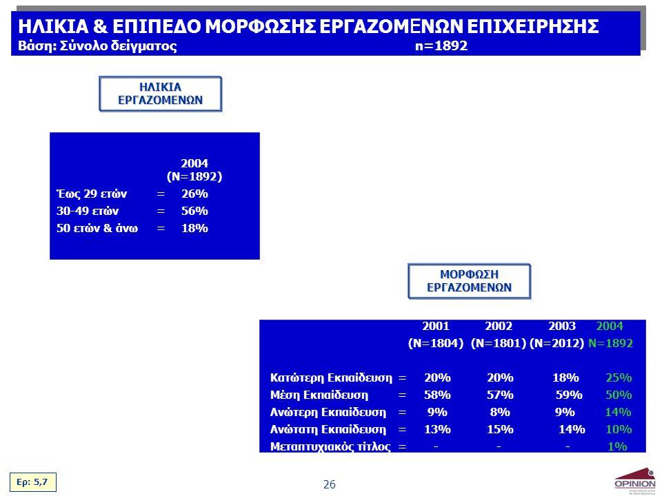 26 2004 (Ν=1892) Έως 29 ετών=26% 30-49 ετών=56% 50 ετών & άνω=18% 20012002 2003 2004 (Ν=1804)(Ν=1801) (Ν=2012) Ν=1892 Κατώτερη Εκπαίδευση= 20% 20% 18% 25% Μέση Εκπαίδευση= 58% 57% 59% 50% Ανώτερη Εκπαίδευση= 9% 8% 9% 14% Ανώτατη Εκπαίδευση = 13% 15% 14% 10% Μεταπτυχιακός τίτλος=--- 1% ΗΛΙΚΙΑ ΕΡΓΑΖΟΜΕΝΩΝ ΜΟΡΦΩΣΗ ΕΡΓΑΖΟΜΕΝΩΝ Ερ: 5,7 ΗΛΙΚΙΑ & ΕΠΙΠΕΔΟ ΜΟΡΦΩΣΗΣ ΕΡΓΑΖΟΜ Ε ΝΩΝ ΕΠΙΧΕΙΡΗΣΗΣ Βάση: Σύνολο δείγματοςn=1892 ΗΛΙΚΙΑ & ΕΠΙΠΕΔΟ ΜΟΡΦΩΣΗΣ ΕΡΓΑΖΟΜ Ε ΝΩΝ ΕΠΙΧΕΙΡΗΣΗΣ Βάση: Σύνολο δείγματοςn=1892