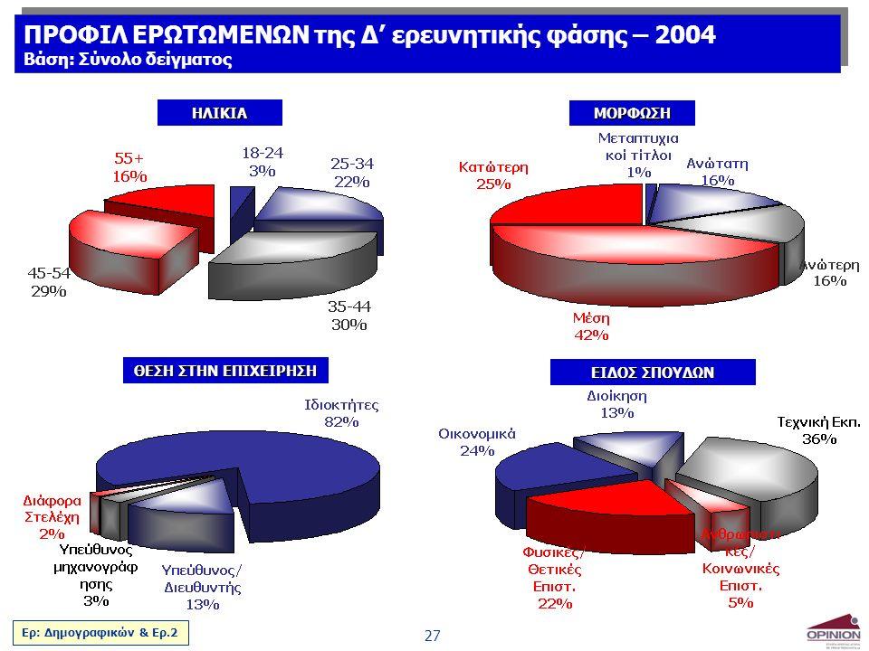 27 ΗΛΙΚΙΑ ΘΕΣΗ ΣΤΗΝ ΕΠΙΧΕΙΡΗΣΗ ΜΟΡΦΩΣΗ ΕΙΔΟΣ ΣΠΟΥΔΩΝ Ερ: Δημογραφικών & Ερ.2 ΠΡΟΦΙΛ ΕΡΩΤΩΜΕΝΩΝ της Δ' ερευνητικής φάσης – 2004 Βάση: Σύνολο δείγματος ΠΡΟΦΙΛ ΕΡΩΤΩΜΕΝΩΝ της Δ' ερευνητικής φάσης – 2004 Βάση: Σύνολο δείγματος