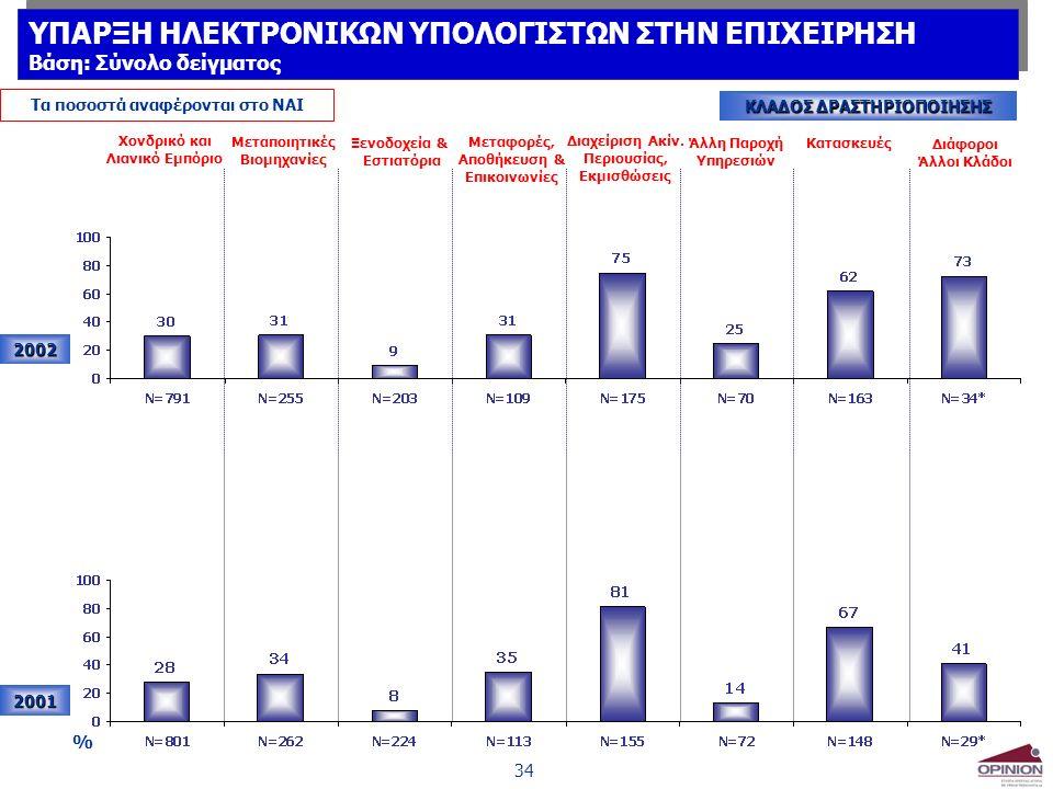 34 Τα ποσοστά αναφέρονται στο ΝΑΙ ΚΛΑΔΟΣ ΔΡΑΣΤΗΡΙΟΠΟΙΗΣΗΣ 2002 2001 % Χονδρικό και Λιανικό Εμπόριο Μεταποιητικές Βιομηχανίες Ξενοδοχεία & Εστιατόρια Μεταφορές, Αποθήκευση & Επικοινωνίες Διαχείριση Ακίν.