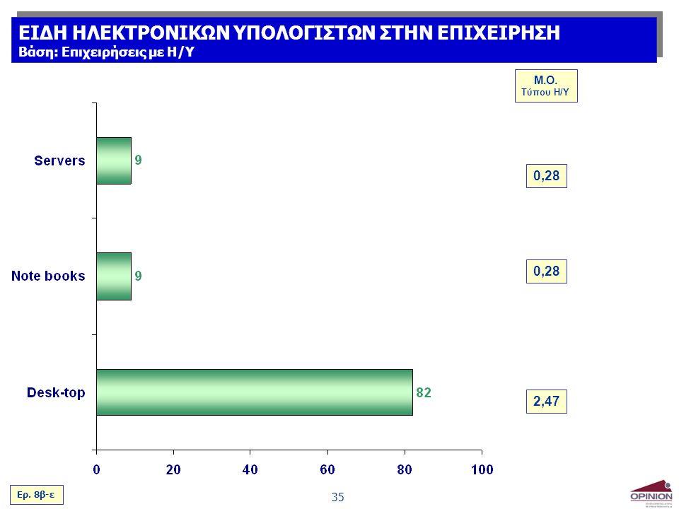35 Ερ. 8β-ε M.O.