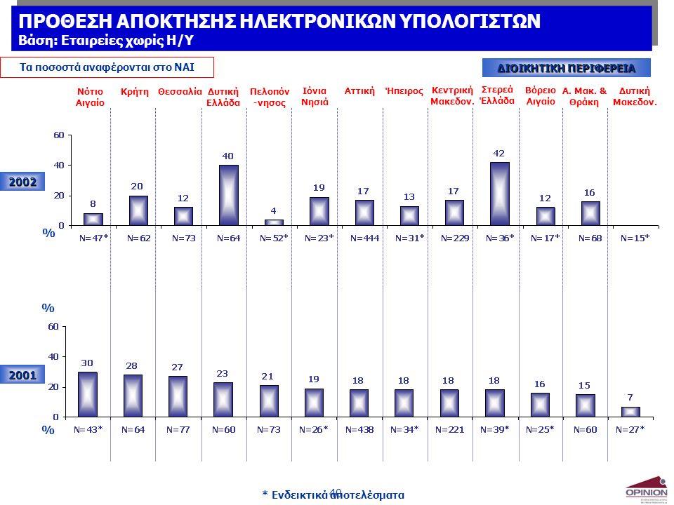 40 2002 2001 Νότιο Αιγαίο ΚρήτηΘεσσαλίαΔυτική Ελλάδα Πελοπόν -νησος Ιόνια Νησιά ΑττικήΉπειρος Κεντρική Μακεδον.