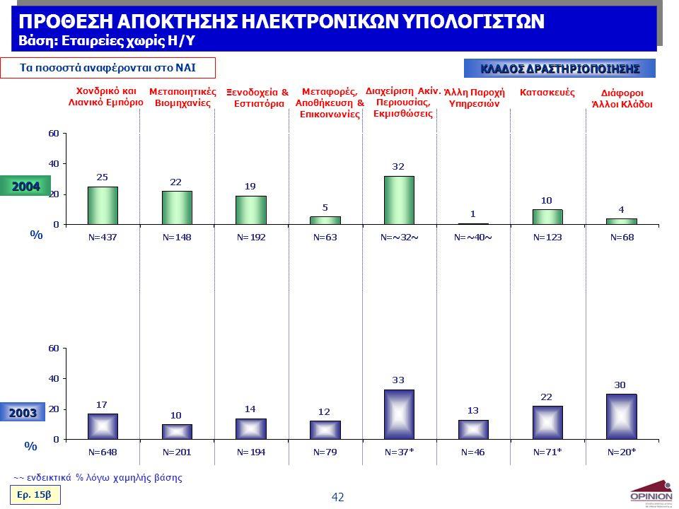 42 Τα ποσοστά αναφέρονται στο ΝΑΙ ΚΛΑΔΟΣ ΔΡΑΣΤΗΡΙΟΠΟΙΗΣΗΣ 2003 % Χονδρικό και Λιανικό Εμπόριο Μεταποιητικές Βιομηχανίες Ξενοδοχεία & Εστιατόρια Μεταφορές, Αποθήκευση & Επικοινωνίες Διαχείριση Ακίν.