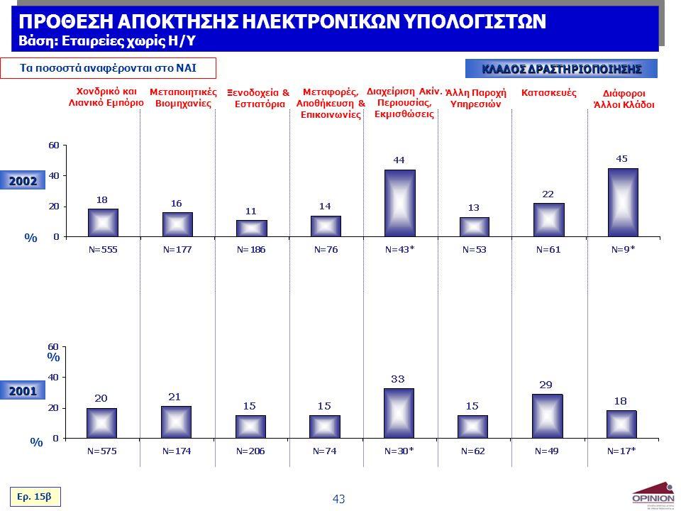 43 Τα ποσοστά αναφέρονται στο ΝΑΙ ΚΛΑΔΟΣ ΔΡΑΣΤΗΡΙΟΠΟΙΗΣΗΣ 2002 2001 % % Χονδρικό και Λιανικό Εμπόριο Μεταποιητικές Βιομηχανίες Ξενοδοχεία & Εστιατόρια Μεταφορές, Αποθήκευση & Επικοινωνίες Διαχείριση Ακίν.