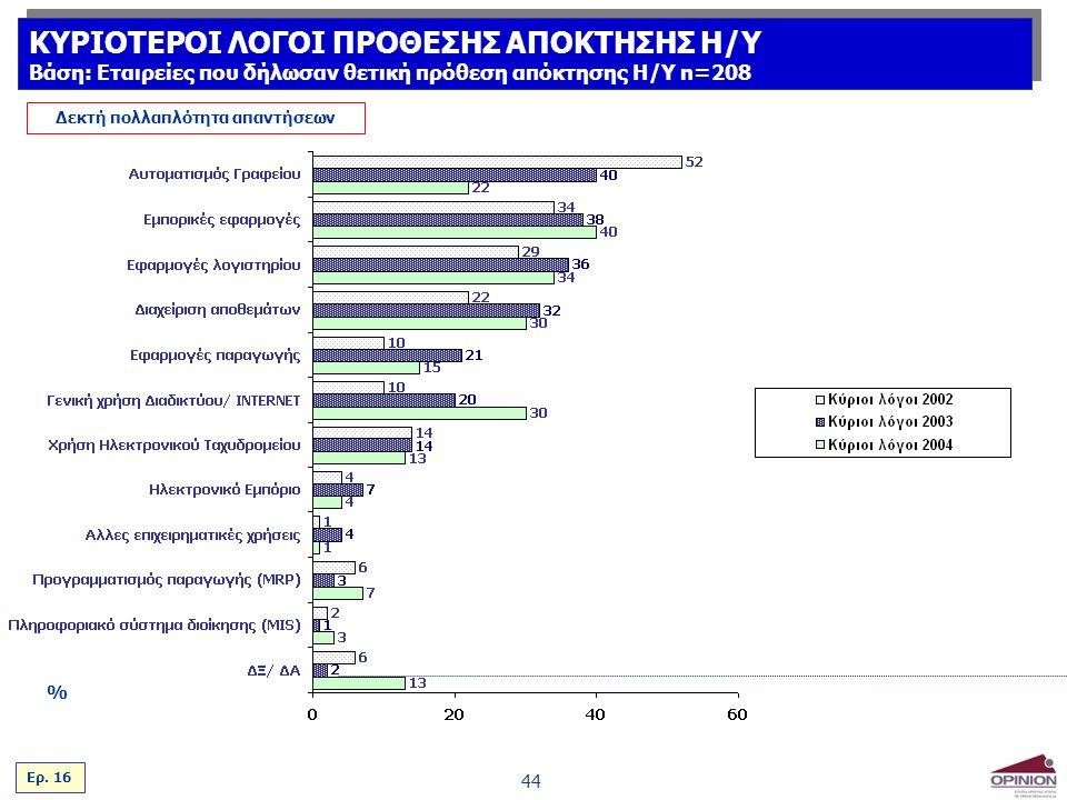 44 % Δεκτή πολλαπλότητα απαντήσεων Ερ.