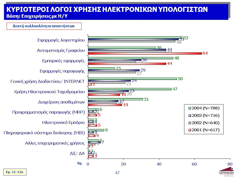 47 % Δεκτή πολλαπλότητα απαντήσεων Ερ.