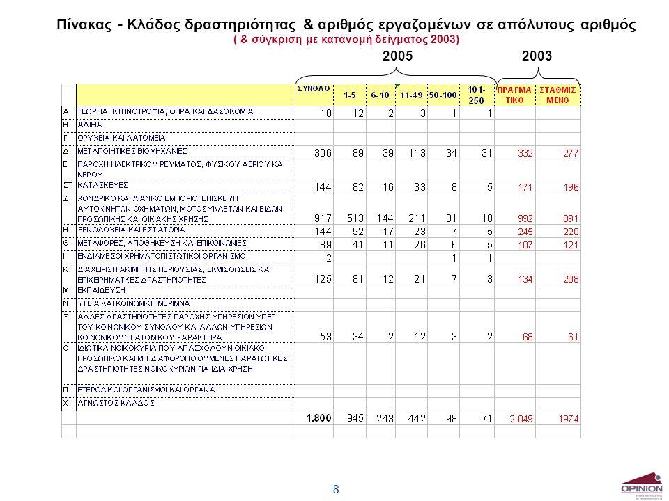 8 Πίνακας - Κλάδος δραστηριότητας & αριθμός εργαζομένων σε απόλυτους αριθμός ( & σύγκριση με κατανομή δείγματος 2003) 20052003