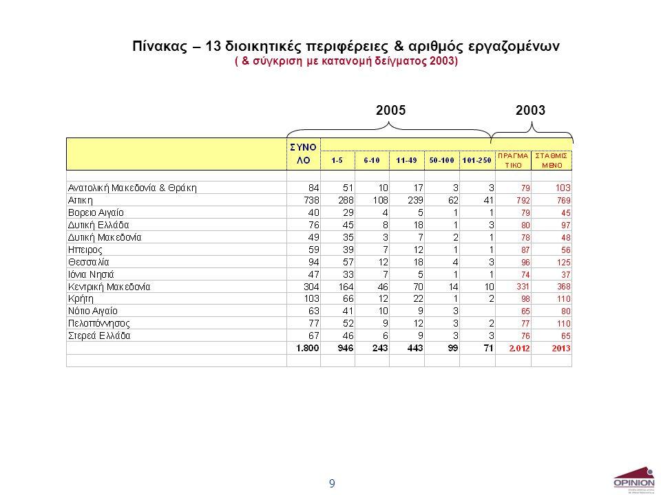 9 Πίνακας – 13 διοικητικές περιφέρειες & αριθμός εργαζομένων ( & σύγκριση με κατανομή δείγματος 2003) 20052003